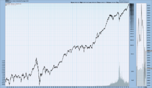 DJIA price chart since 1900