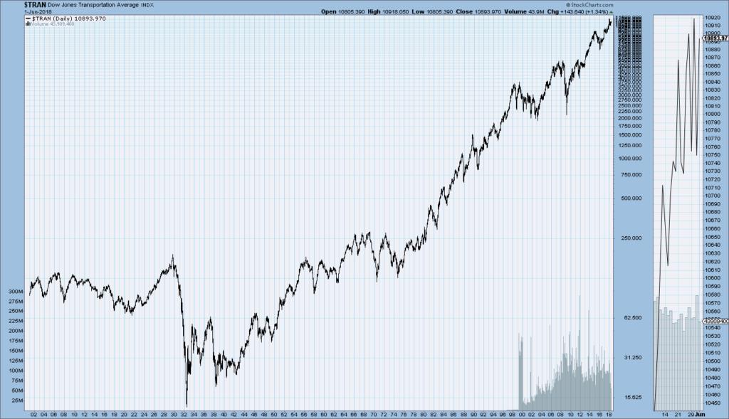 DJTA price chart since 1900