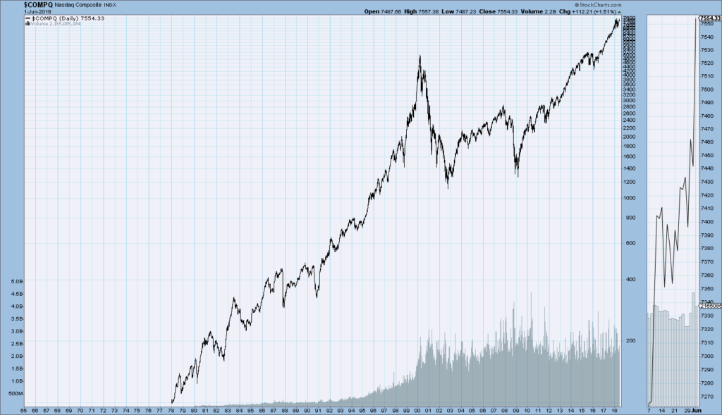 Nasdaq Composite price chart since 1978