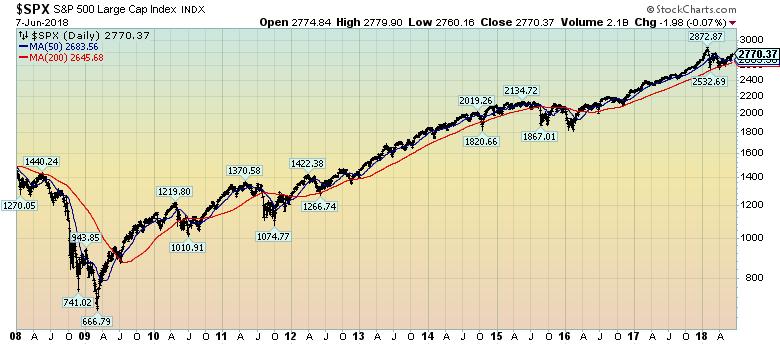S&P500 chart since 2008