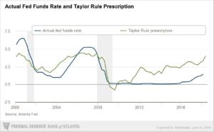 Taylor Rule chart