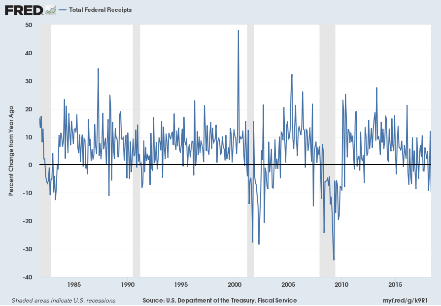 Monthly Treasury Receipts Percent Change From Year Ago