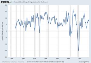 TNWBSHNO Percent Change From Year Ago