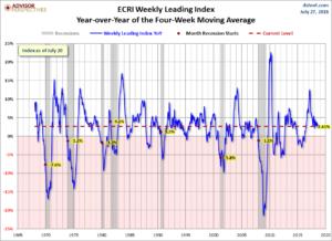 ECRI WLI YoY of the Four-Week Moving Average 2.61 Percent