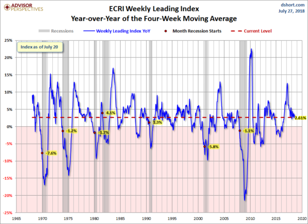ECRI WLI YoY of the Four-Week Moving Average 2.61 Percent