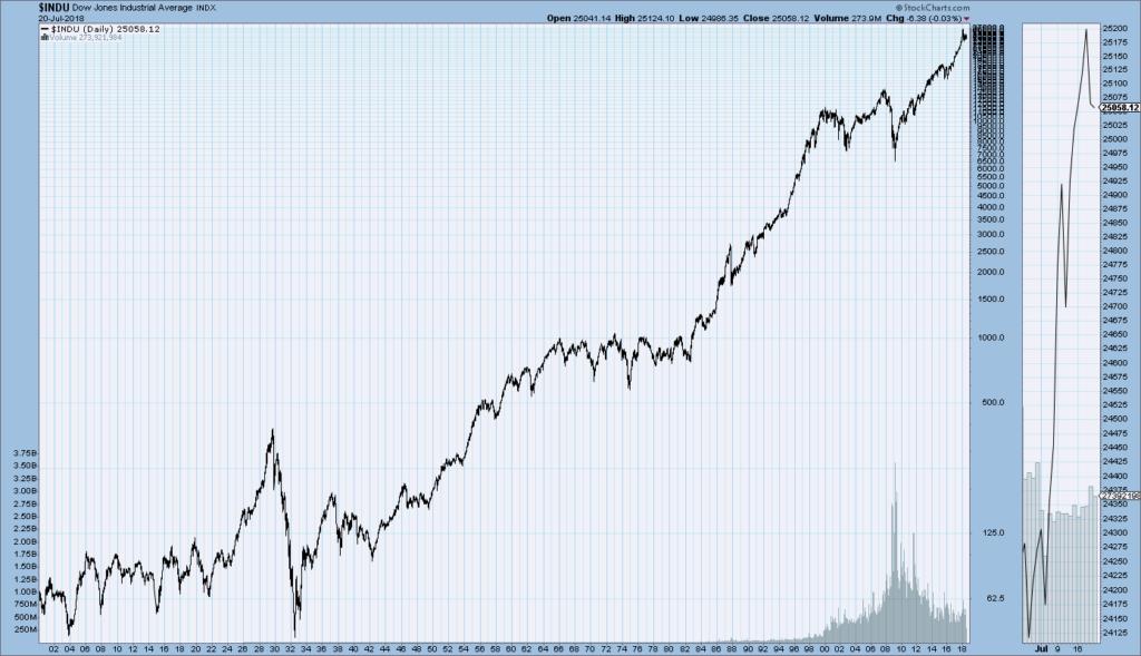 DJIA 1900-July 20, 2018