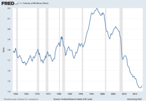 M2 money velocity chart