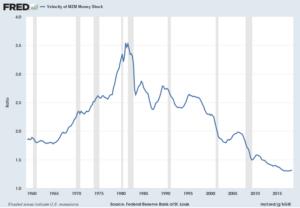 MZM money velocity chart