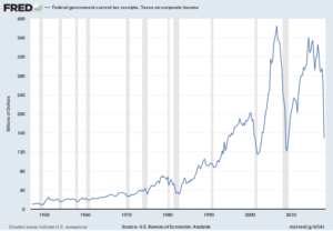 Federal government current tax receipts: Taxes on corporate income