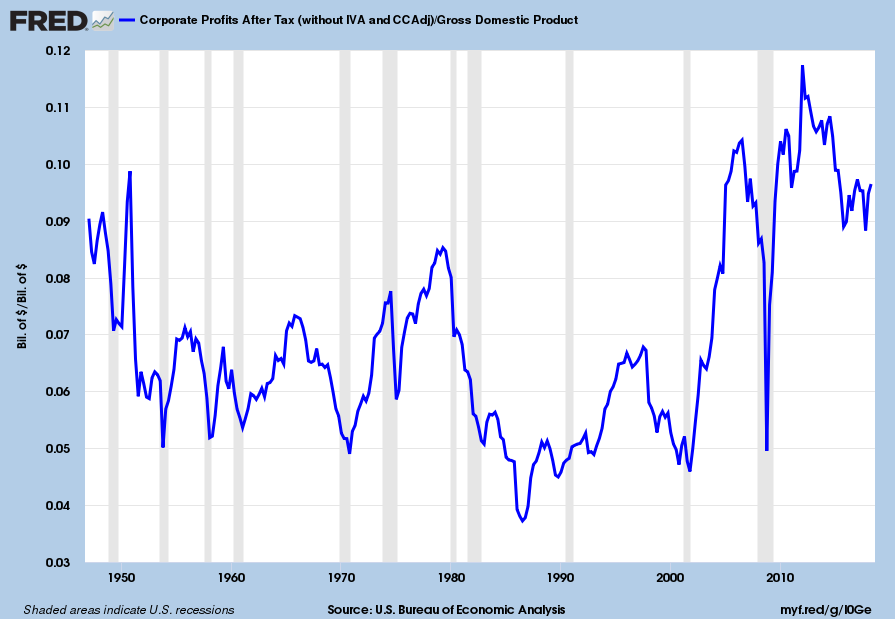 U.S. Corporate Profits As A Percentage Of GDP