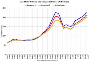 U.S. house price indexes