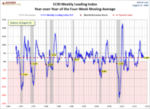 ECRI Weekly Leading Index YoY of the Four-Week Moving Average