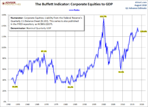 stock market cap to GDP