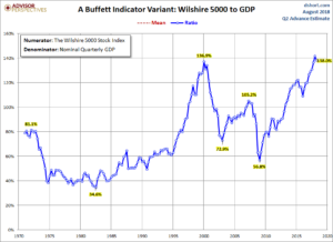 stock market cap to GDP - Wilshire 5000
