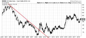 U.S. Dollar Index daily chart