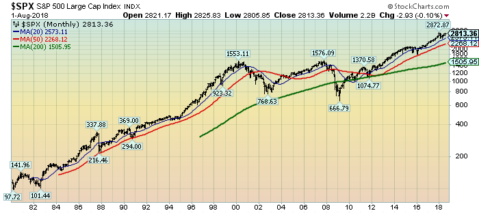 S&P500 monthly since 1980