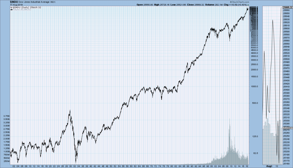DJIA chart since 1900