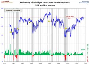 University of Michigan Consumer Sentiment Index