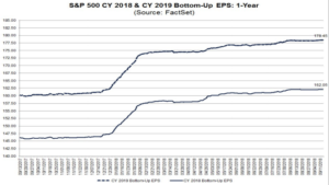 S&P500 earnings estimates 2018 & 2019