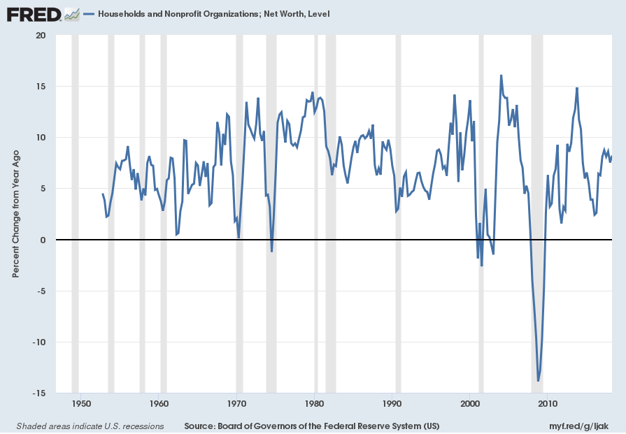 U.S. Total Household Net Worth Percent Change From Year Ago