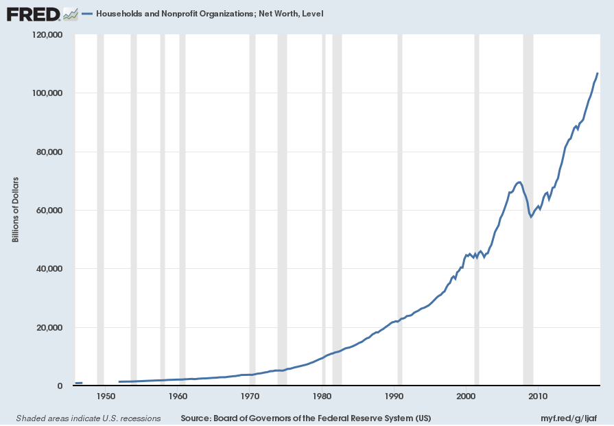 U.S. Total Household Net Worth
