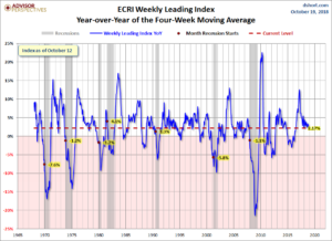 ECRI WLI YoY of the Four-Week Moving Average