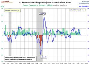 ECRI WLI,Gr. since 2000 .1 Percent