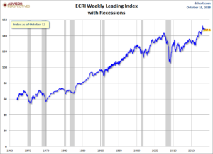 ECRI Weekly Leading Index 147.4