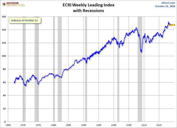 ECRI Weekly Leading Index 147.4