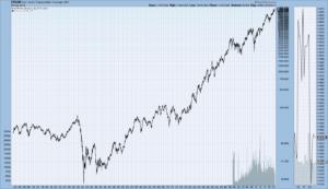 Dow Jones Transportation Index since 1900