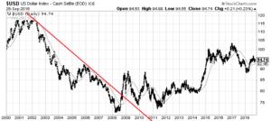 U.S. Dollar Index 200dma