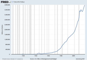 U.S. Federal Net Outlays