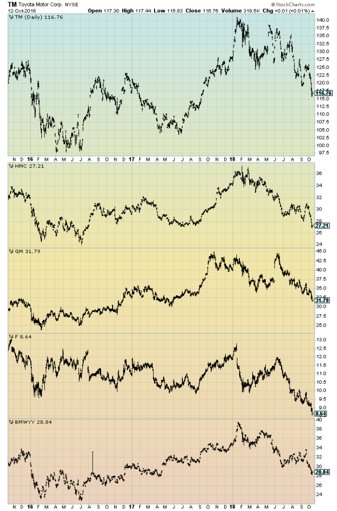 auto stocks price charts 3 years