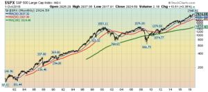 S&P500 since 1980 chart