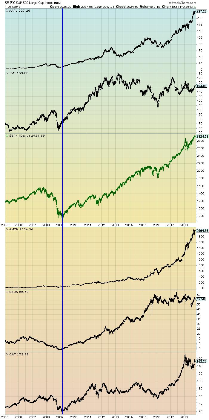 S&P500 since 2005