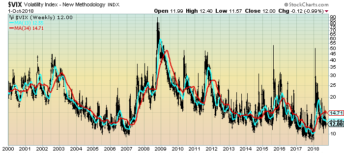 VIX weekly chart from 1980
