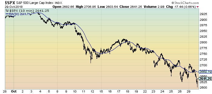 S&P500 chart 1-month 10 minute intervals