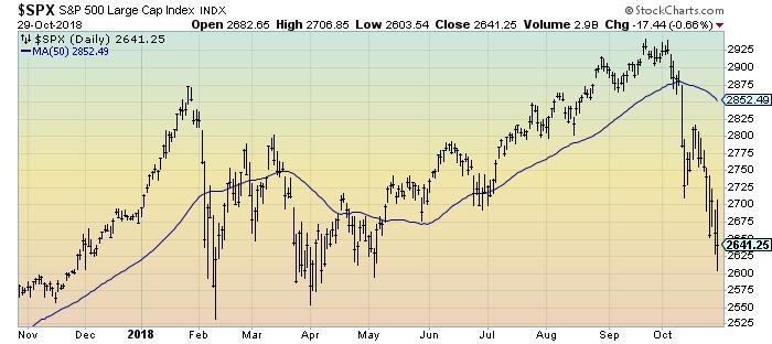 S&P500 1-year daily chart