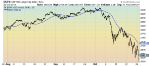 S&P500 chart 3-month 60 minute intervals