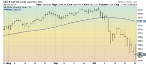 S&P500 3-month daily chart