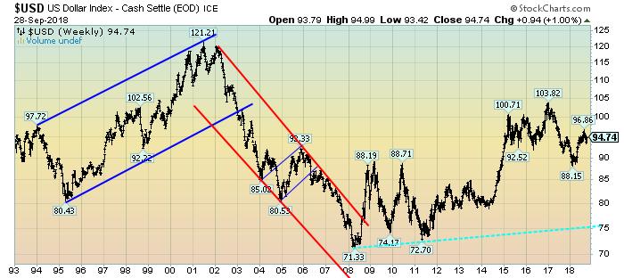 U.S. Dollar Index weekly