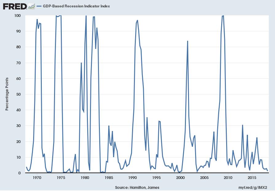 GDP-Based Recession Indicator Index [JHGDPBRINDX]