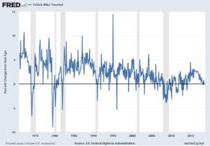TRFVOLUSM227NFWA_9-18-18 .3 Percent Change From Year Ago