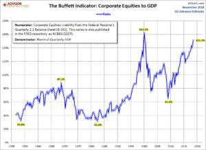 U.S. Stock Market Capitalization To GDP