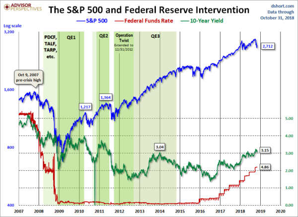 S&P500 during Federal Reserve Intervention