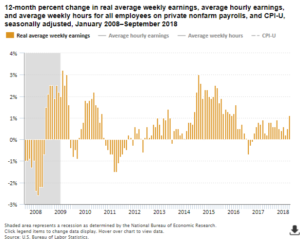 U.S. Real Average Weekly Earnings