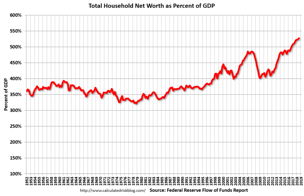 U.S. Total Household Net Worth As A Percentage Of GDP