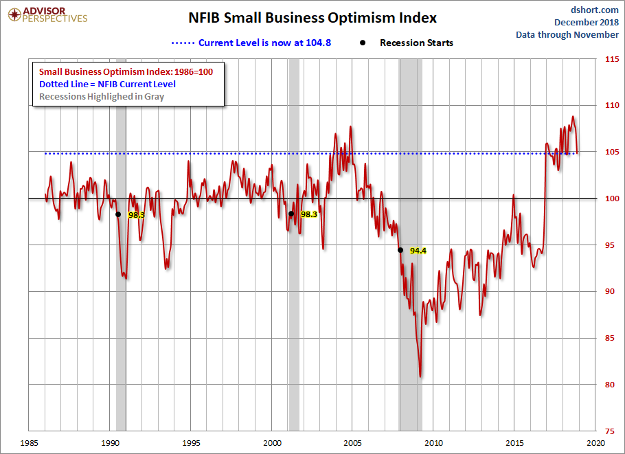 NFIB Small Business Optimism Survey