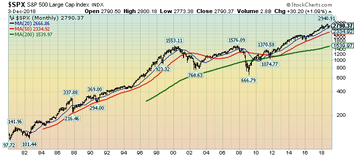 S&P500 chart since 1980