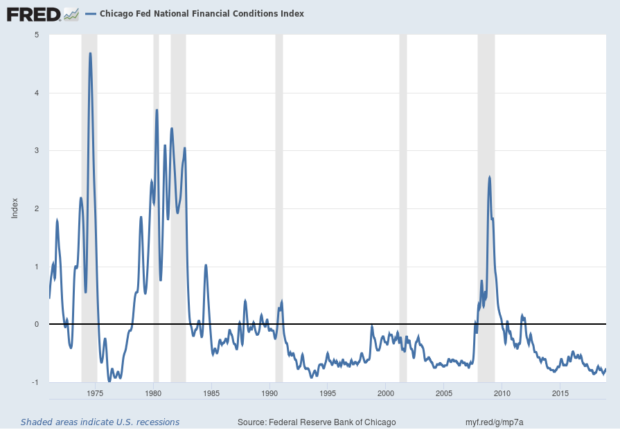 Chicago Fed National Financial Conditions Index (NFCI)